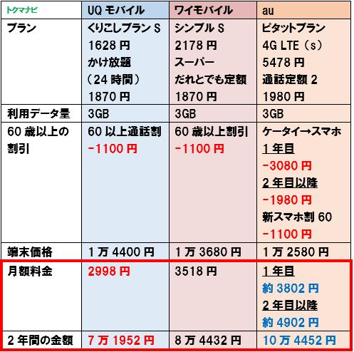2021年 UQモバイル ワイモバイル シニア割 60歳以上 3GB比較 ケータイからの変更