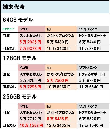 ドコモ au ソフトバンク iPhone12 端末価格
