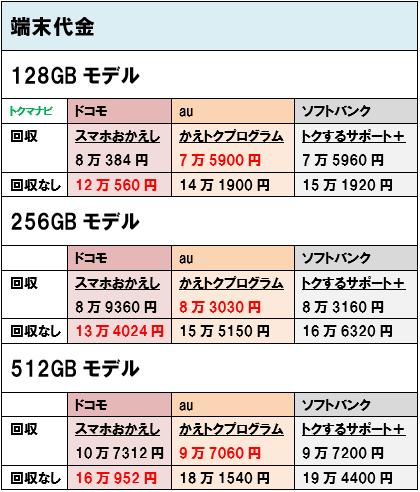 ドコモ au ソフトバンク iPhone12ProMax 端末価格
