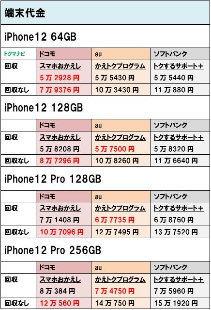 iPhone12 iPhone12Pro 端末価格 個人