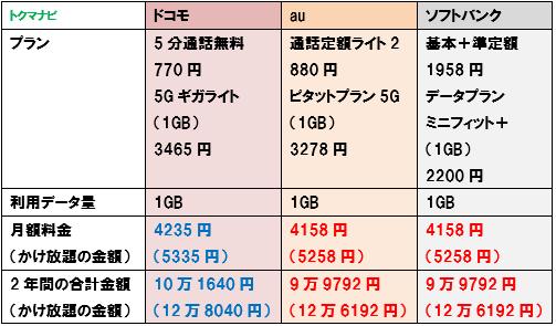 ドコモ au ソフトバンク 5G 1GBプラン 料金比較