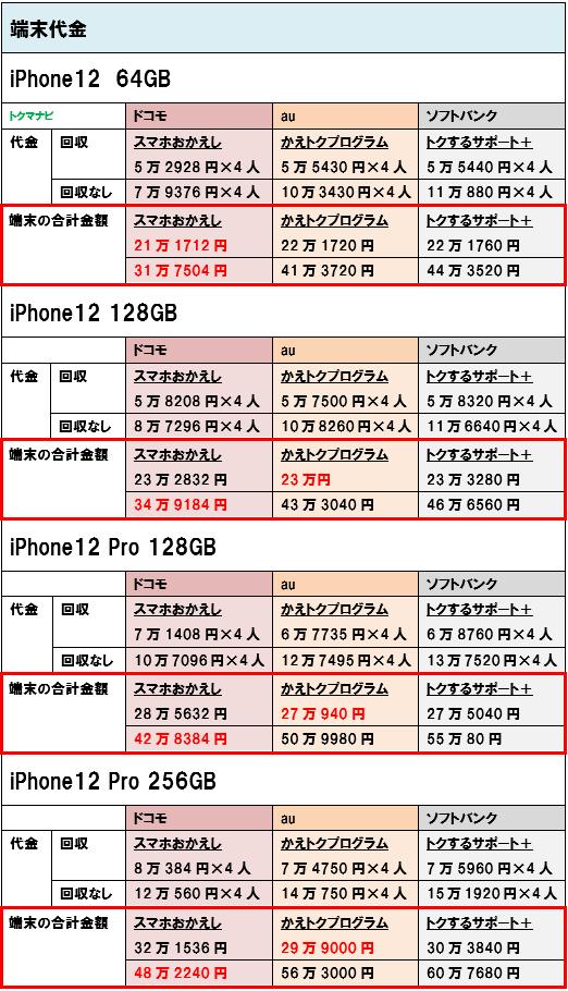 iPhone12 iPhone12Pro 端末価格 4人家族