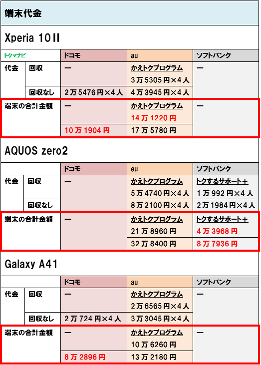 Android 4G スマホ 端末価格 4人家族