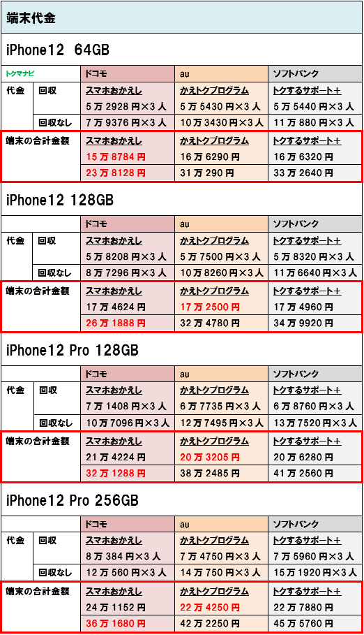 iPhone12 iPhone12Pro 端末価格 3人家族