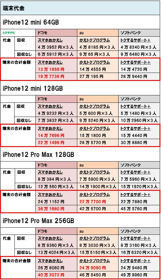 iPhone12mini iPhone12Promax 端末価格 3人家族