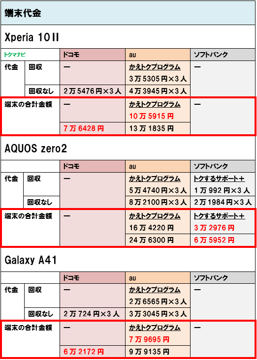 Android 4G スマホ 端末価格 3人家族