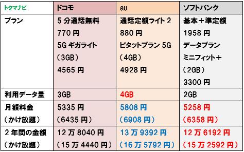 ドコモ au ソフトバンク 5G 2GBプラン 料金比較