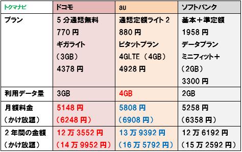 ドコモ au ソフトバンク 4G 2GBプラン 料金比較