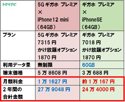 ドコモ 5Gプラン 4Gプラン 比較 無制限 60GB