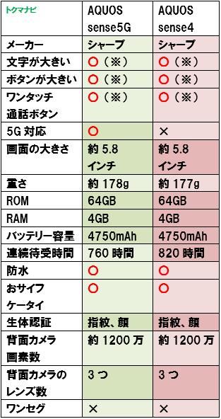 50代 60代 シニア スマートフォン スペック比較 AQUOS sense5G sense4