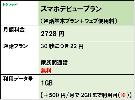 ソフトバンク スマホデビュープラン 月額料金
