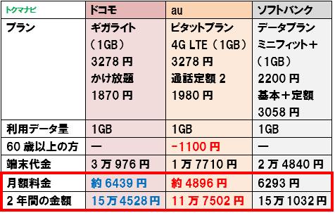 50代 60代 シニア スマートフォン 料金比較 1GB かけ放題