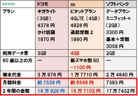 50代 60代 シニア スマートフォン 料金比較 2GB かけ放題