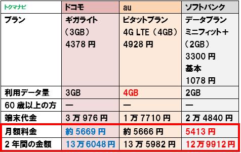 50代 60代 シニア スマートフォン 料金比較 2GB かけ放題なし
