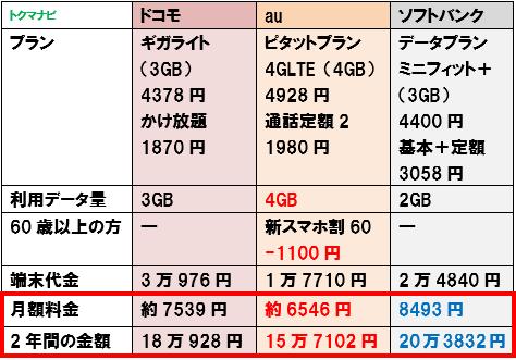 50代 60代 シニア スマートフォン 料金比較 3GB かけ放題