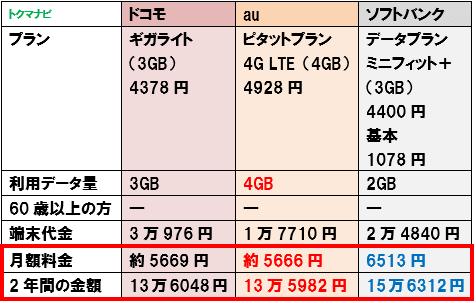 50代 60代 シニア スマートフォン 料金比較 3GB かけ放題なし
