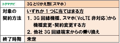 au 3Gとりかえ割(スマホ) 条件