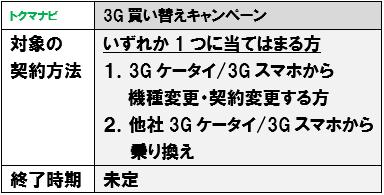 ソフトバンク 3G買い替えキャンペーン 条件