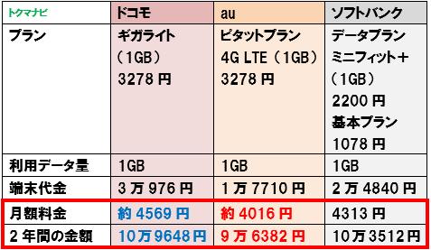 50代 60代 シニア スマートフォン 料金比較 1GB かけ放題なし