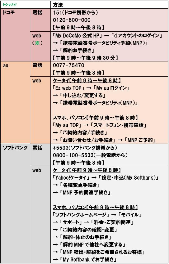 楽天モバイル MNP予約番号 大手3社