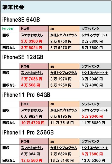 iPhoneSE iPhone11Pro 端末価格 個人