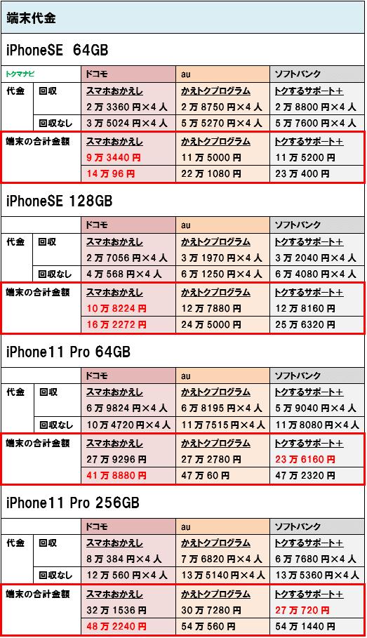 iPhoneSE iPhone11Pro 端末価格 4人家族