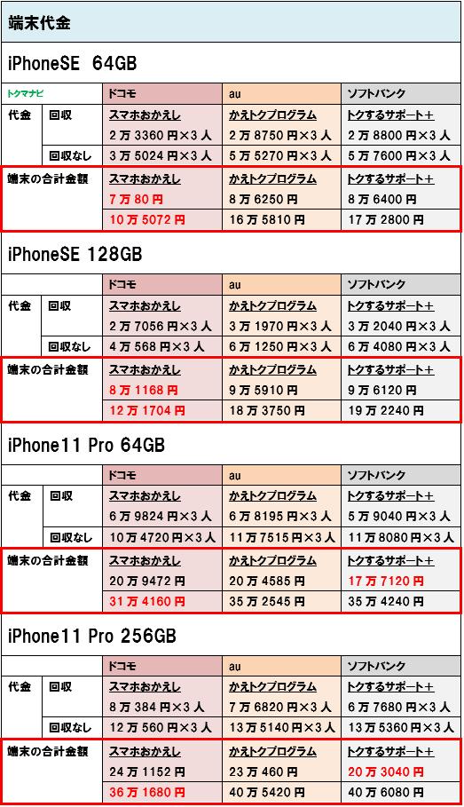 iPhoneSE iPhone11Pro 端末価格 3人家族