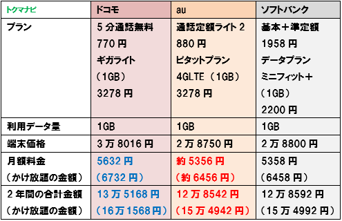 iPhoneSE 第2世代 ドコモ au ソフトバンク 1GB 料金比較