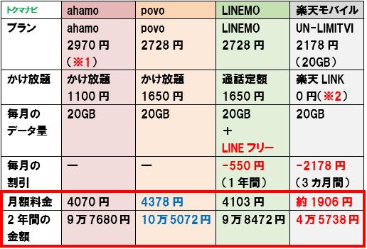 ahamo povo LINEMO 楽天モバイル 料金比較 かけ放題オプション