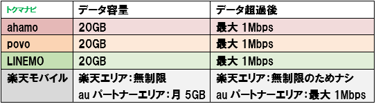 ahamo povo LINEMO 楽天モバイル データ容量 データ超過後の速度 比較