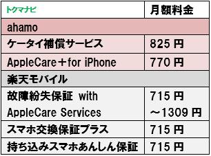 ahamo 楽天モバイル 端末保証サービス 月額料金