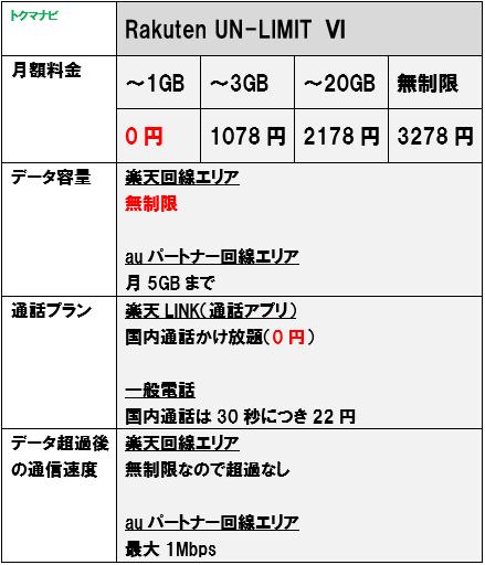 楽天モバイル RakutenUNLIMIT 月額料金