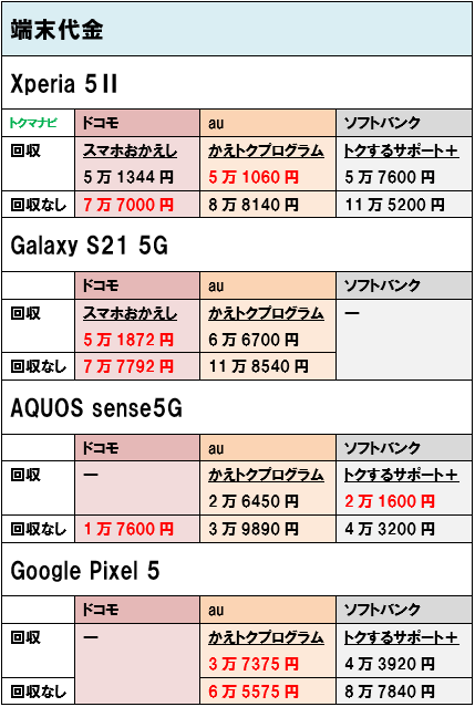 Android 5G スマホ 端末価格 個人