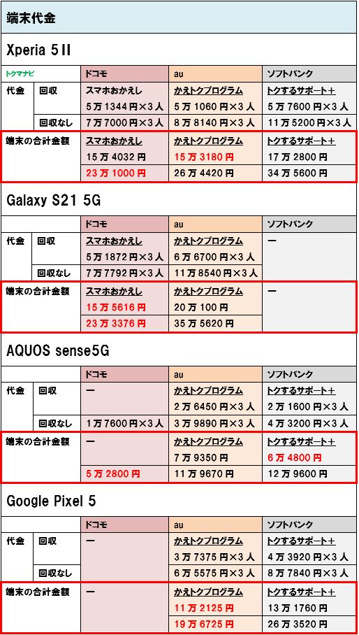 Android 5G スマホ 端末価格 3人家族