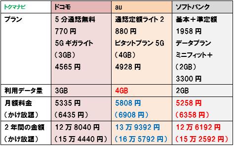 ドコモ au ソフトバンク 5G 2GBプラン 比較 学割 22歳以下