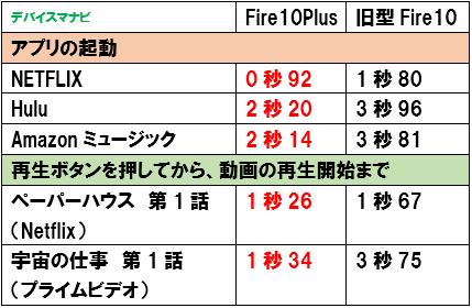 FireHD10Plus FireHD10 起動スピード 比較