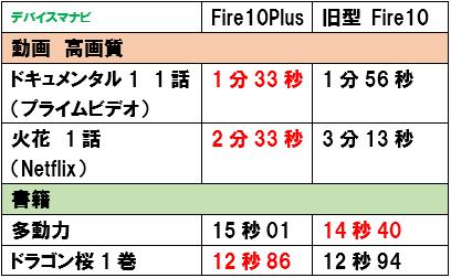 FireHD10Plus FireHD10 新型 ダウンロードスピード 比較
