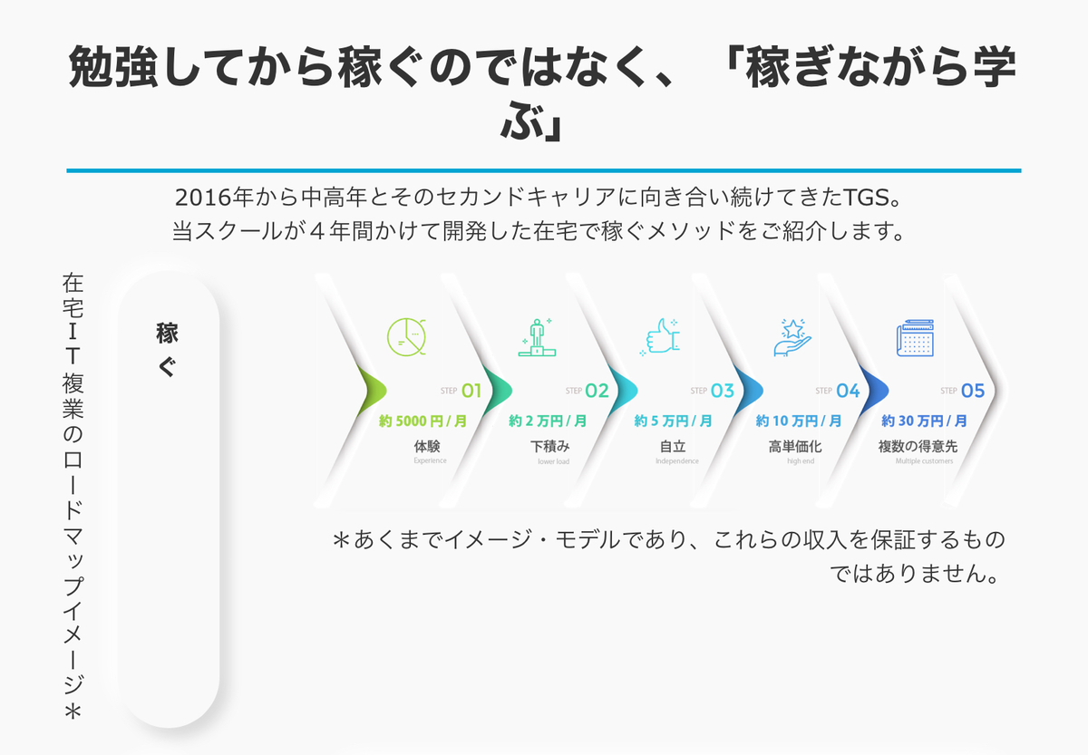 TECH GARDEN SCHOOL副業ロードマップ