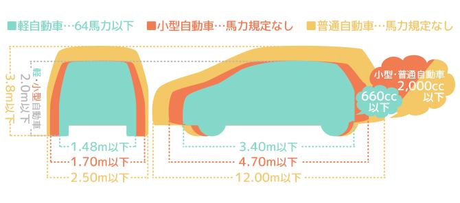 軽 自動車 全長