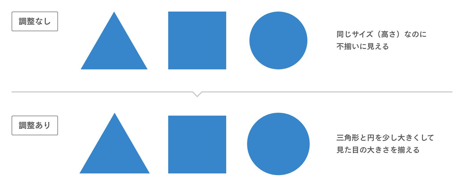 三角形と四角形と円の比較
