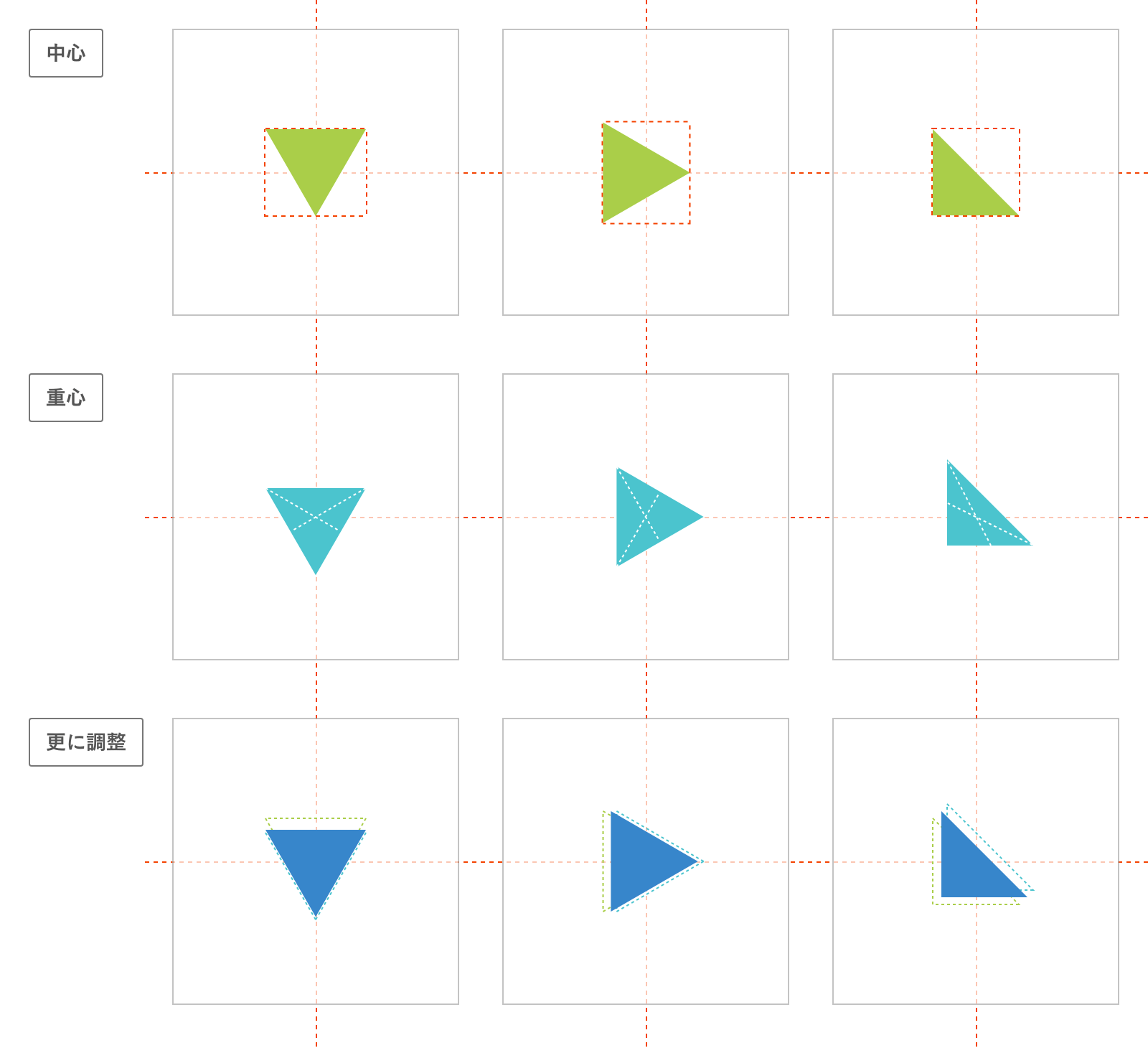 三角形の中央配置