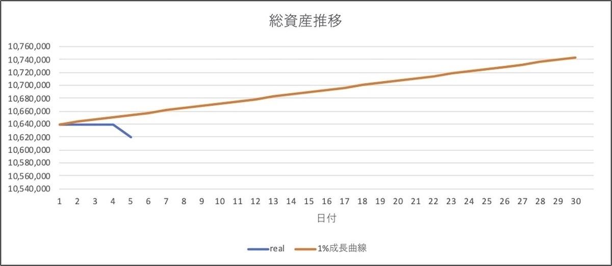 5月資産の推移