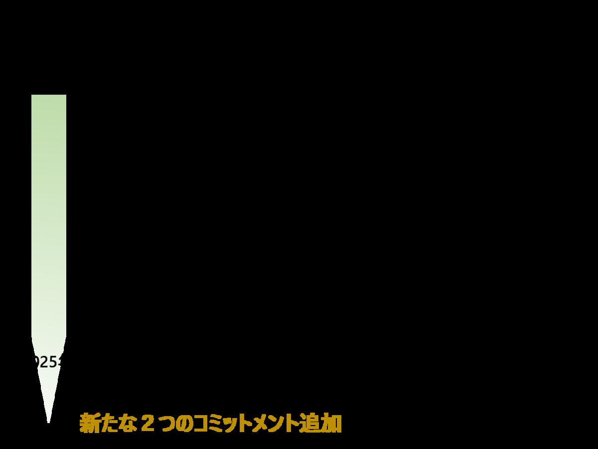 f:id:dsupplying:20191023030108p:plain