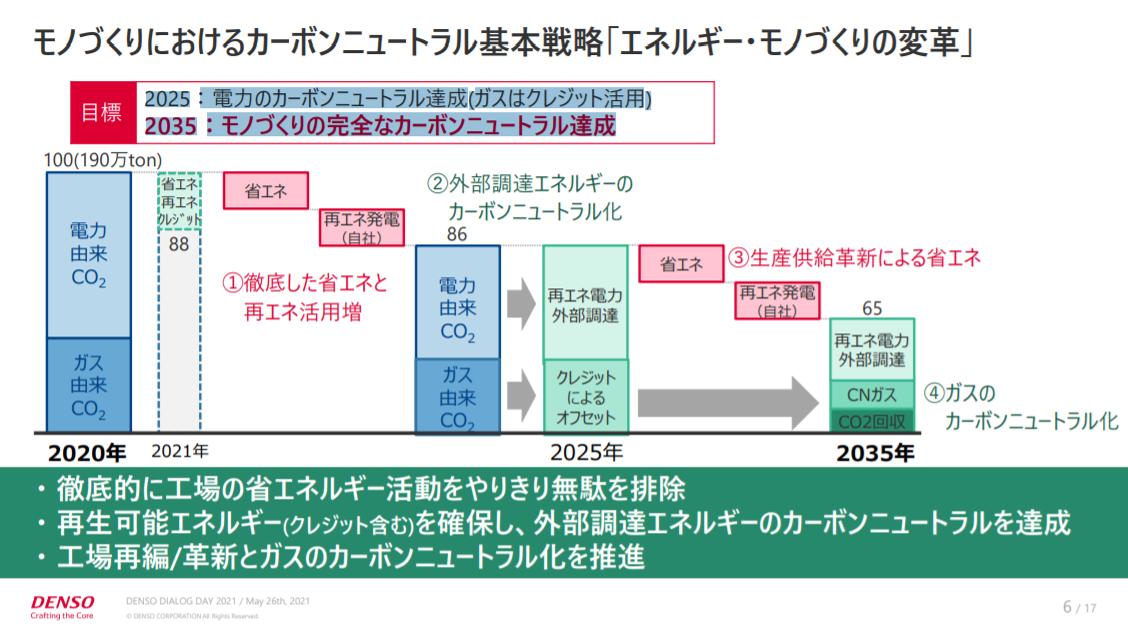 f:id:dsupplying:20210529092058p:plain