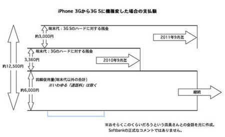 iPhone3GSのコスト
