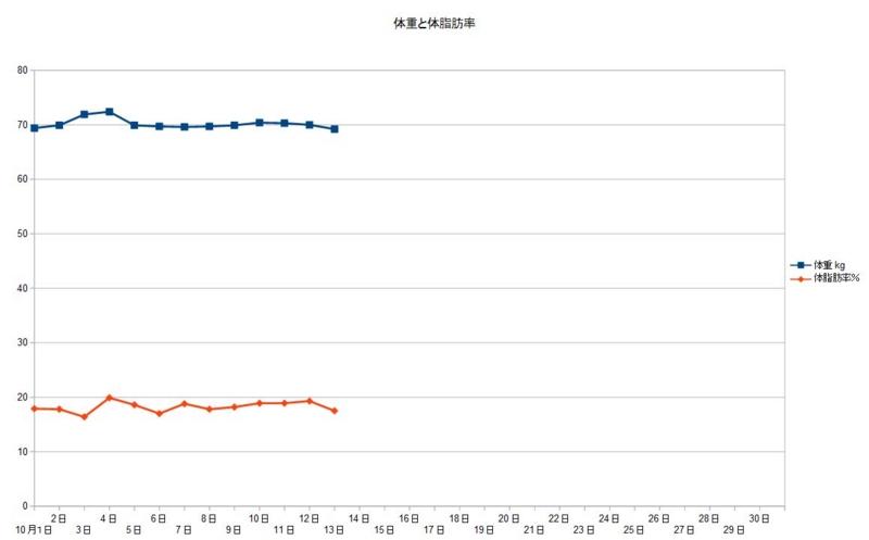 最新体重・体脂肪率グラフ