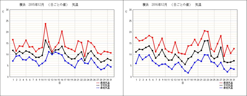 横浜の12月の気温グラフ(2015/2016)