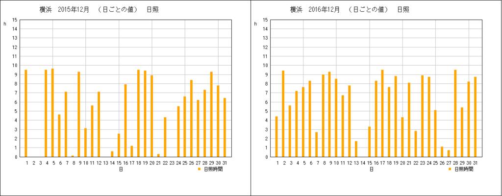 横浜の12月の横浜の日照時間グラフ(2015/2016)