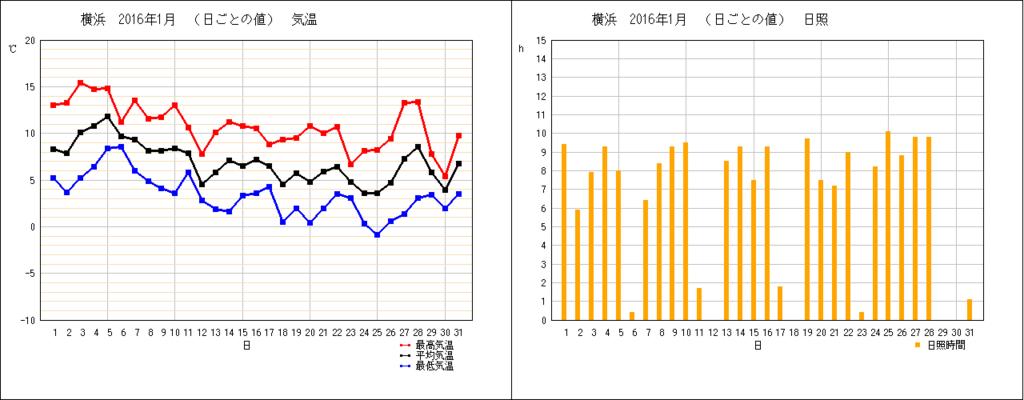 横浜の1月の気温・日照時間グラフ(2015)