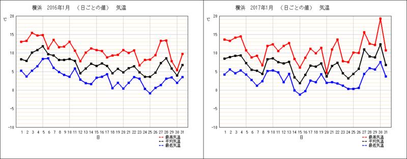 1月の横浜の気温